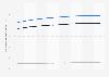 Prognose des ARPU im Online-Markt für Veranstaltungstickets weltweit bis 2023