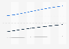 Prognose des ARPU im Online-Markt für Veranstaltungstickets in den USA bis 2023