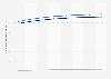 Prognose des ARPU im Online-Markt für Veranstaltungstickets in Deutschland bis 2023