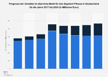 Umsatz im eServices-Markt für das Segment Fitness in Deutschland bis 2024