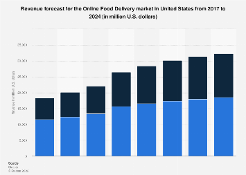Revenue forecast for the Online Food Delivery market in the United States until 2023