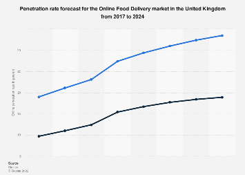 Penetration rate forecast for the Online Food Delivery market in the United Kingdom until 2023