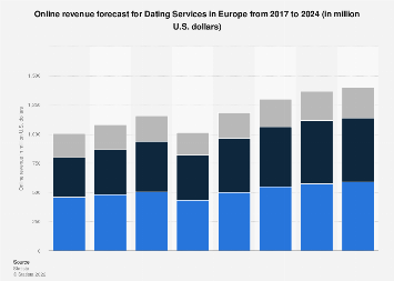 Online revenue forecast for Dating Services in Europe until 2023