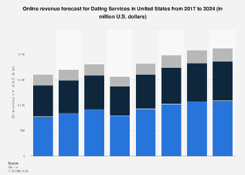 Online revenue forecast for Dating Services in the United States until 2023