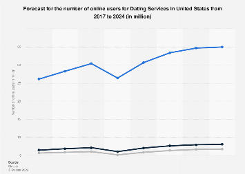 Forecast of the number of online users for Dating Services in the United States until 2023