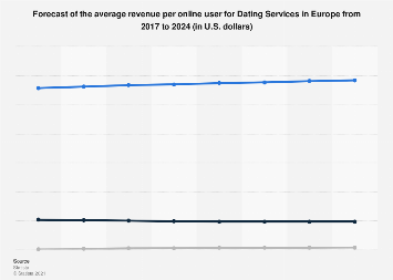 ARPU forecast for Online Dating Services in Europe until 2023