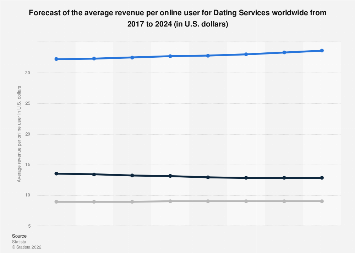 ARPU forecast for Online Dating Services worldwide until 2023