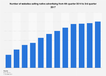 Number of sites selling native advertising Q4 2014 - Q3 2017