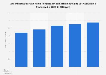 Prognose zur Anzahl der Nutzer von Netflix in Kanada bis 2020