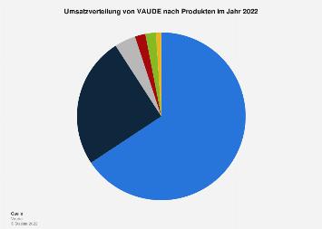 Umsatzverteilung von VAUDE nach Produkten in 2017