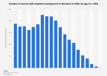 Number of women with migration background in Germany 2017, by age