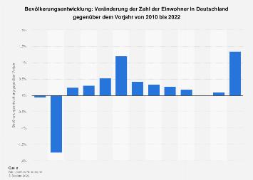 Bevölkerungsentwicklung in Deutschland bis 2017