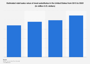 U.S. meat substitutes retail value 2012-2022
