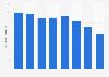 Glencore's production of lead 2013-2018