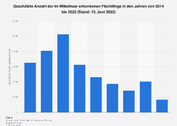 Im Mittelmeer ertrunkene Flüchtlinge bis 2018
