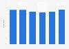 Domestic overnight travel share among Japanese 2012-2017