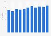 Anzahl der Unternehmen in der Herstellung von Schmuck in der EU bis 2015