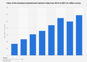 Italy: branded entertainment market value 2014-2019