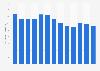 U.S. lead production volume 2011-2015