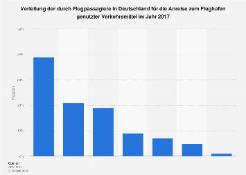 Genutzte Verkehrsmittel für die Anreise zum Flughafen in Deutschland 2017