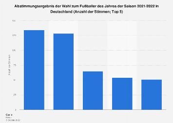 Abstimmungsergebnis der Wahl zum Fußballer des Jahres in Deutschland 2017/2018