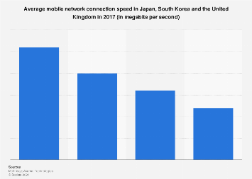 Average mobile network connection speed in Japan, South Korea and the UK 2017
