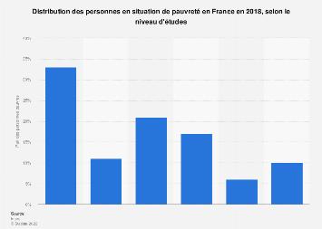 Répartition des personnes pauvres par niveau de diplôme en France 2016