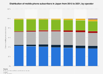 Mobile phone market subscription distribution in Japan 2018, by provider