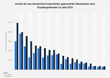 Export gebrauchter deutscher Dieselautos nach Zielland im Jahr 2017