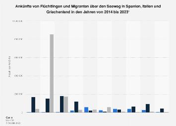 Über das Mittelmeer nach Europa eingereiste Flüchtlinge nach Ländern bis 2019