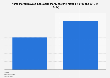 Mexico: number of employees in solar energy sector 2018-2019
