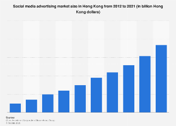 Social media advertising spending in Hong Kong 2012-2021