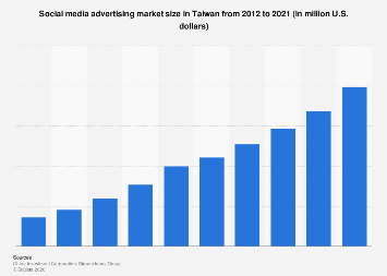 Social media advertising spending in Taiwan 2012-2021