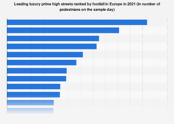 Footfall of the leading luxury shopping streets in Europe 2017
