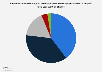 Mail-order food business sales share in Japan FY 2017