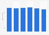 Umsatz der Wolford AG bis 2018