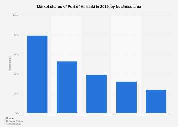 Port of Helsinki's market share 2017, by business area