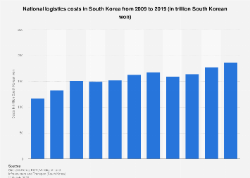 Logistics costs in South Korea 2008-2016