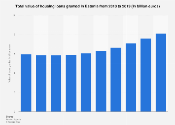 Value of housing loans granted in Estonia 2010-2018