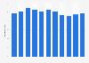 Logistics costs as a percentage of GDP South Korea 2008-2015