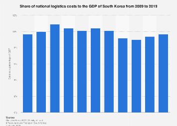 Logistics costs as a percentage of GDP South Korea 2008-2016