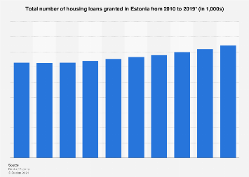 Number of housing loans granted in Estonia 2010-2017