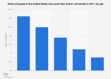 Weekly Uber/Lyft users in the United States by age 2017