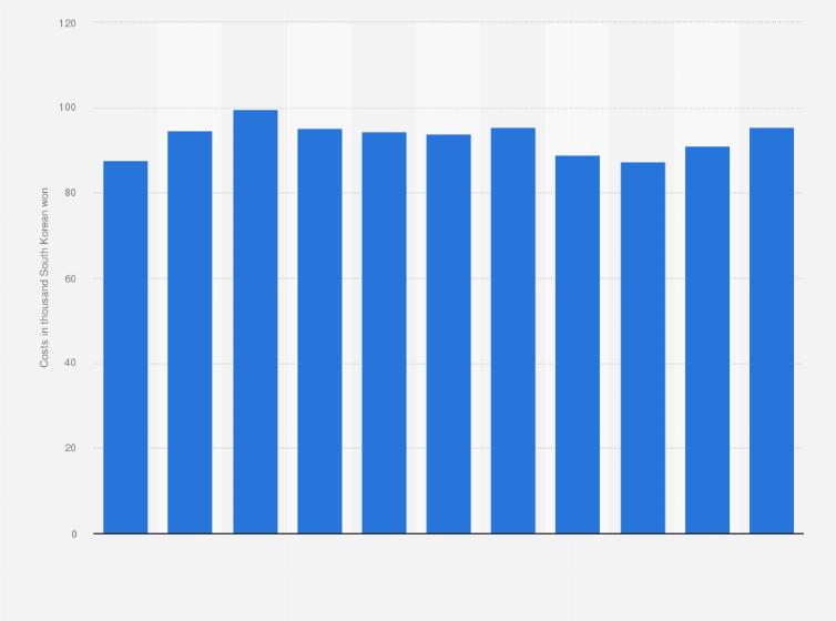 South Korea: national logistics costs per ton 2015 | Statista