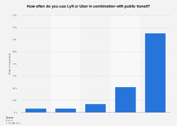 Use of ridesharing services in combination with public transit in the U.S. 2017