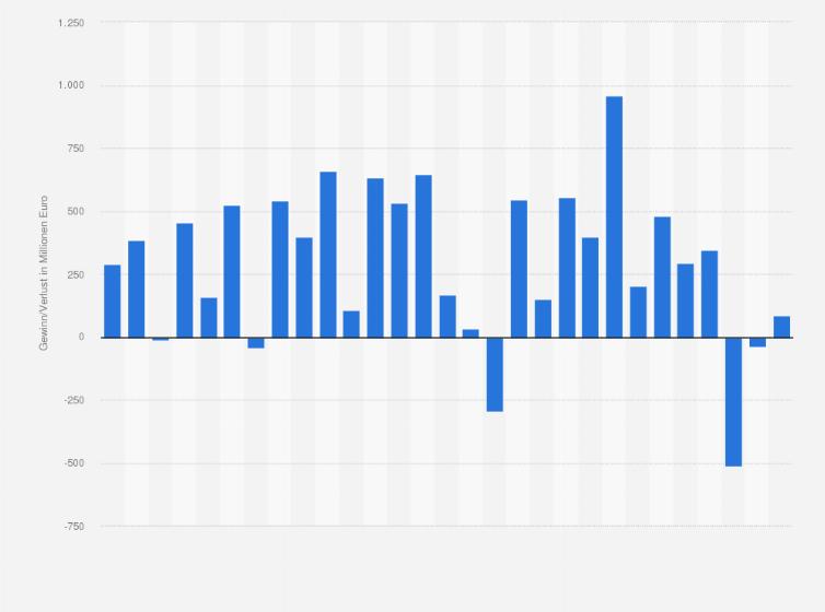 Adidas: Entwicklung der Quartalsgewinne bis 2019 | Statista