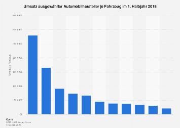 Umsatz der weltweiten Automobilhersteller je Fahrzeug H1 2018