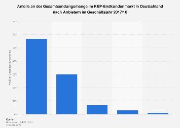 Alle Paketdienste In Deutschland