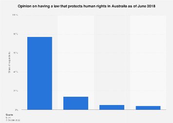 Perceived importance of having a human rights law Australia 2018