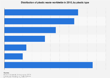 Global share of plastic waste by type 2015